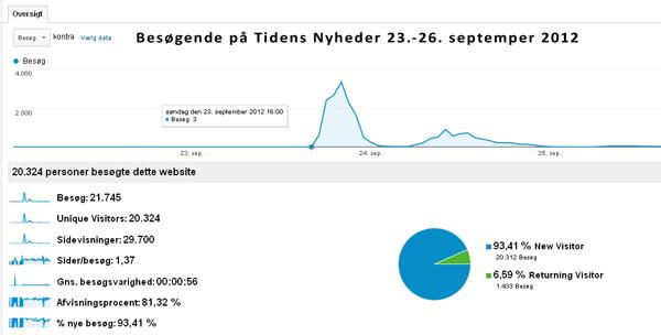 Statistik fra Google Analytics for Tidens Nyheder
